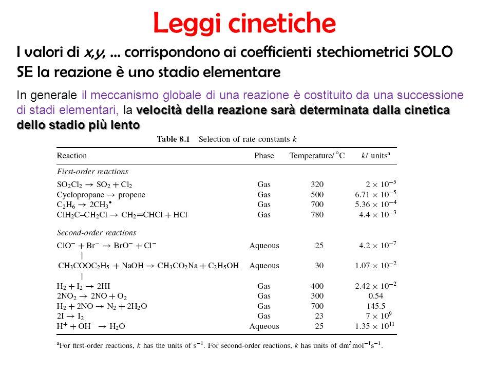Leggi cinetiche I valori di x,y,... corrispondono ai coefficienti stechiometrici SOLO SE la reazione è uno stadio elementare velocità della reazione s