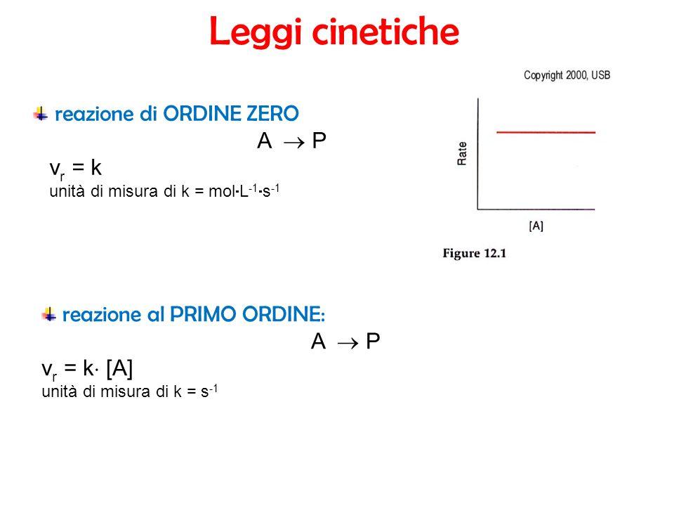 reazione di ORDINE ZERO A P v r = k unità di misura di k = mol L -1 s -1 reazione al PRIMO ORDINE: A P v r = k [A] unità di misura di k = s -1 Leggi cinetiche