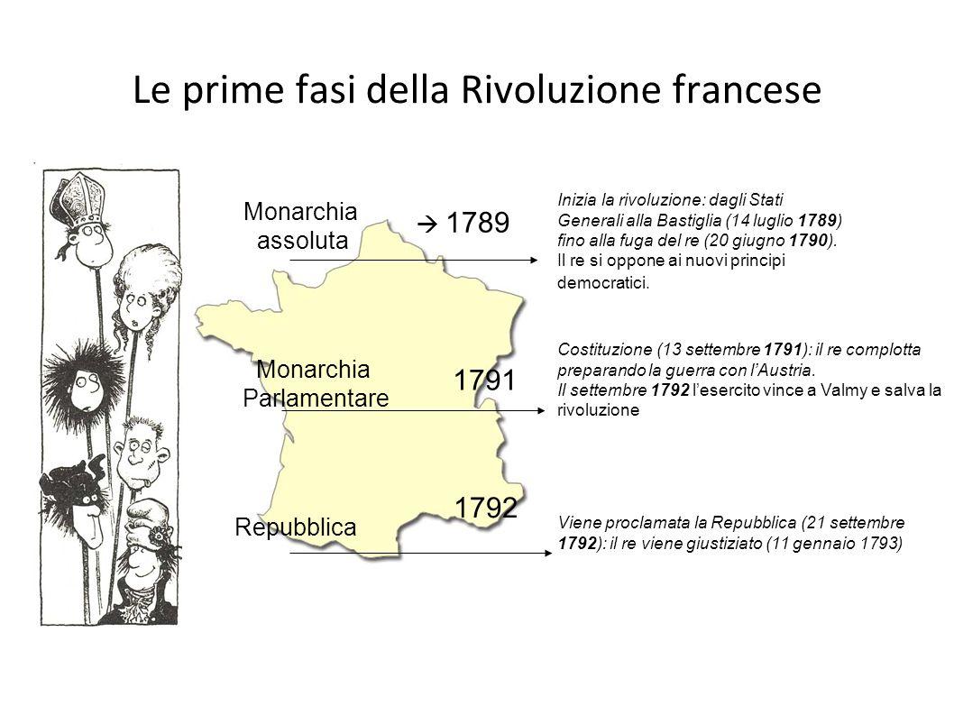 Le prime fasi della Rivoluzione francese Monarchia assoluta Monarchia Parlamentare Repubblica Inizia la rivoluzione: dagli Stati Generali alla Bastigl