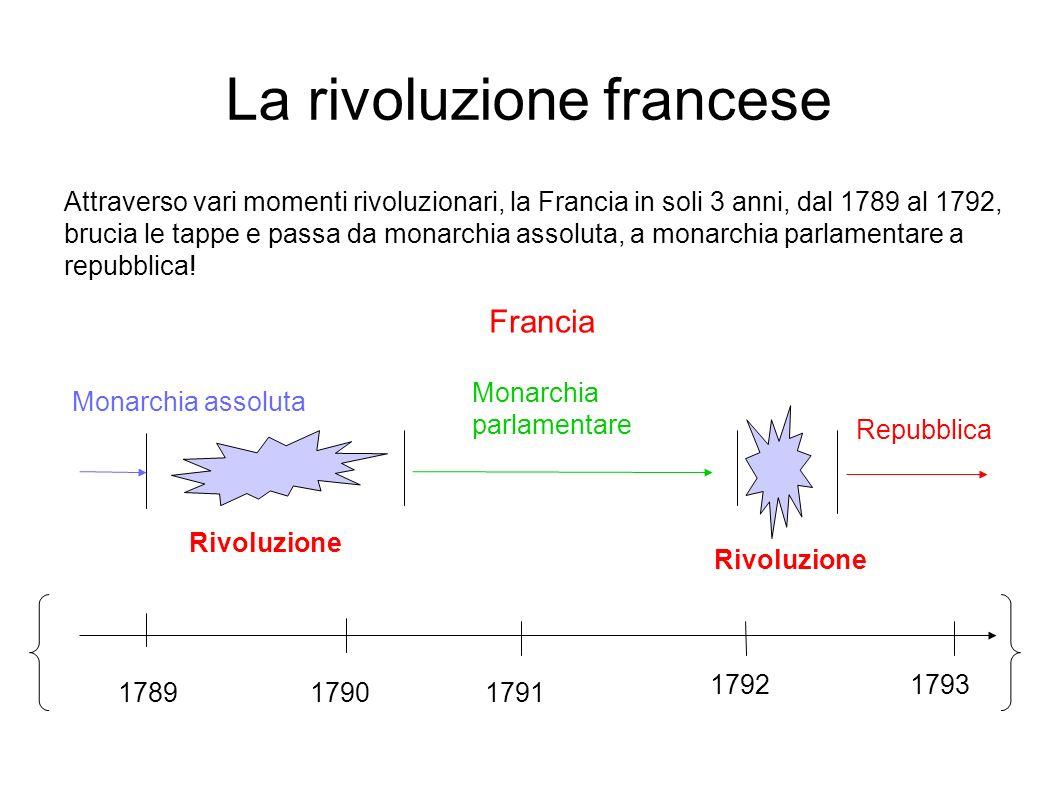 La rivoluzione francese Francia 178917901791 1792 Monarchia assoluta Monarchia parlamentare Rivoluzione Repubblica Attraverso vari momenti rivoluziona