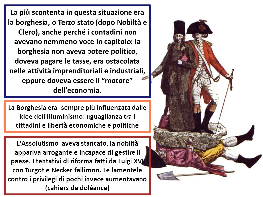La Borghesia era sempre più influenzata dalle idee dell'Illuminismo: uguaglianza tra i cittadini e libertà economiche e politiche L'Assolutismo aveva