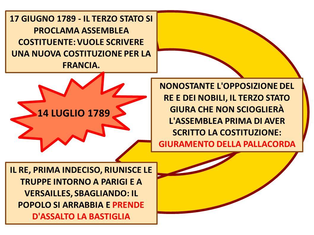 17 GIUGNO 1789 - IL TERZO STATO SI PROCLAMA ASSEMBLEA COSTITUENTE: VUOLE SCRIVERE UNA NUOVA COSTITUZIONE PER LA FRANCIA. NONOSTANTE L'OPPOSIZIONE DEL