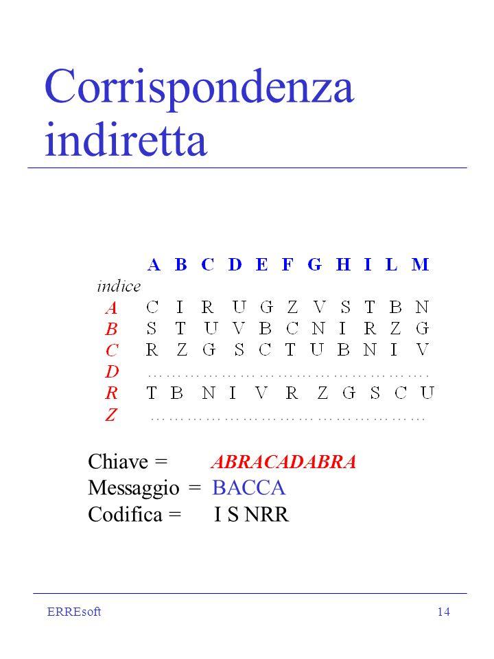 ERREsoft14 Corrispondenza indiretta Chiave = ABRACADABRA Messaggio = BACCA Codifica = I S NRR