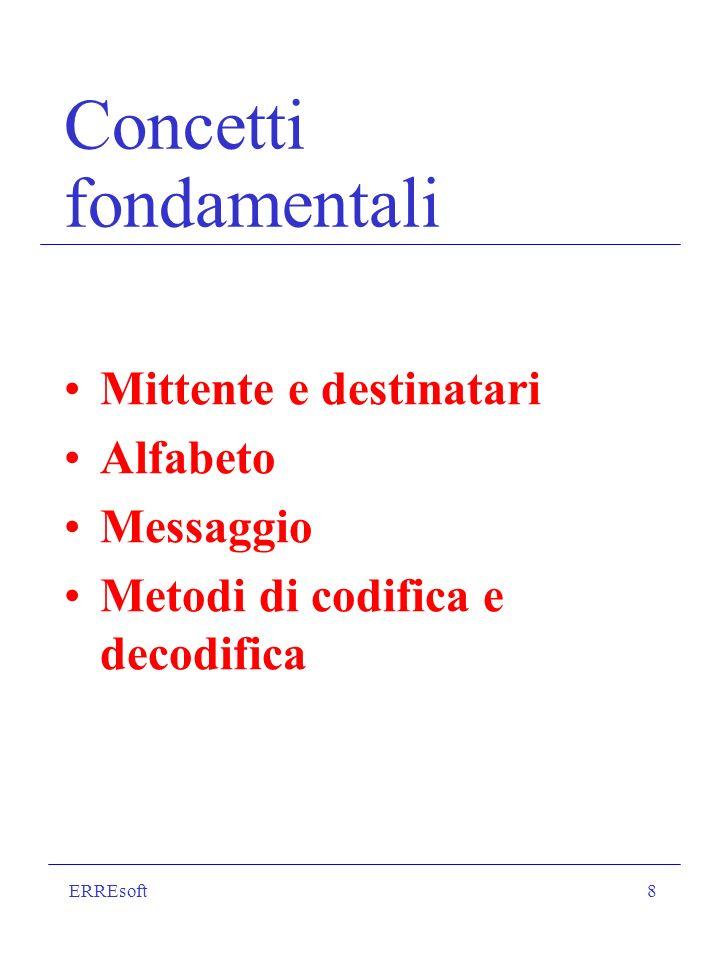 ERREsoft8 Concetti fondamentali Mittente e destinatari Alfabeto Messaggio Metodi di codifica e decodifica