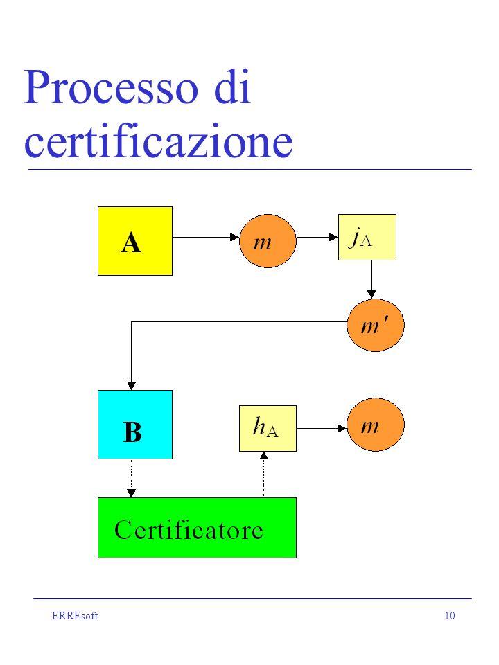 ERREsoft10 Processo di certificazione