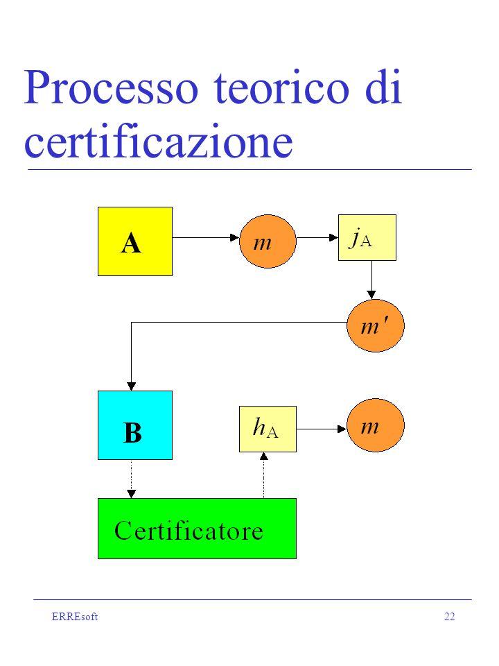 ERREsoft22 Processo teorico di certificazione