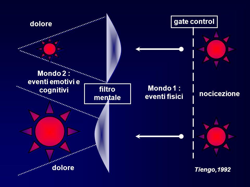 Mondo 1 : eventi fisici Tiengo,1992 nocicezione gate control dolore Mondo 2 : eventi emotivi e cognitivi filtro mentale