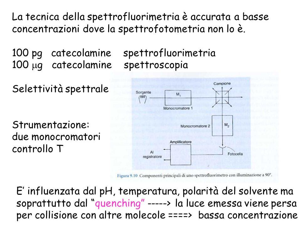 La tecnica della spettrofluorimetria è accurata a basse concentrazioni dove la spettrofotometria non lo è. 100 pg catecolamine spettrofluorimetria 100