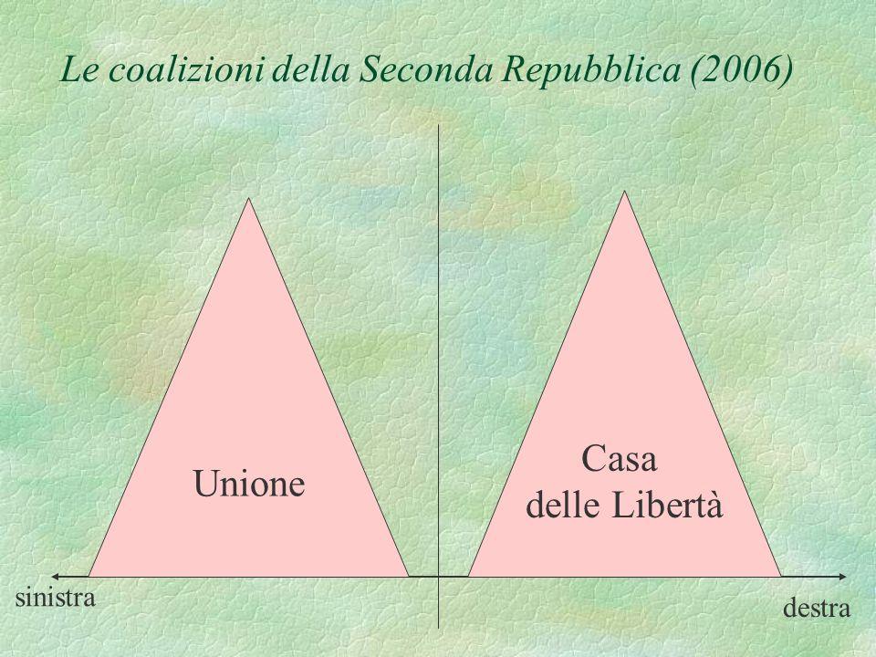 sinistra destra CENTRO-SINISTRA Rifondazione Comunista (Bertinotti) Comunisti Italiani (Diliberto) Verdi (Pecoraro Scanio) Democratici di Sinistra (Fa