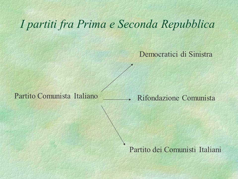I partiti fra Prima e Seconda Repubblica Partito Comunista Italiano Democratici di Sinistra Rifondazione Comunista Partito dei Comunisti Italiani