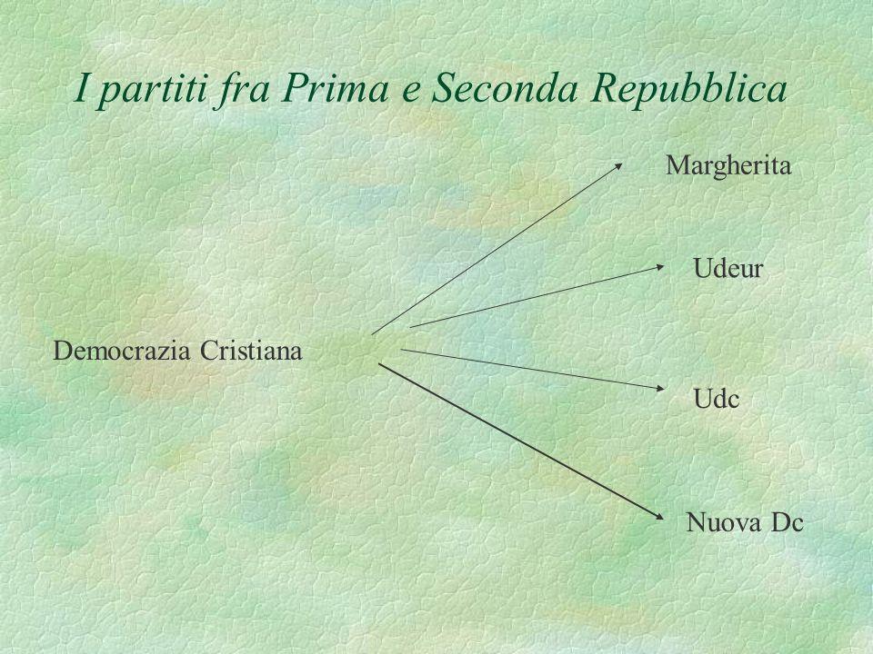 I partiti fra Prima e Seconda Repubblica Democrazia Cristiana Margherita Udc Udeur Nuova Dc