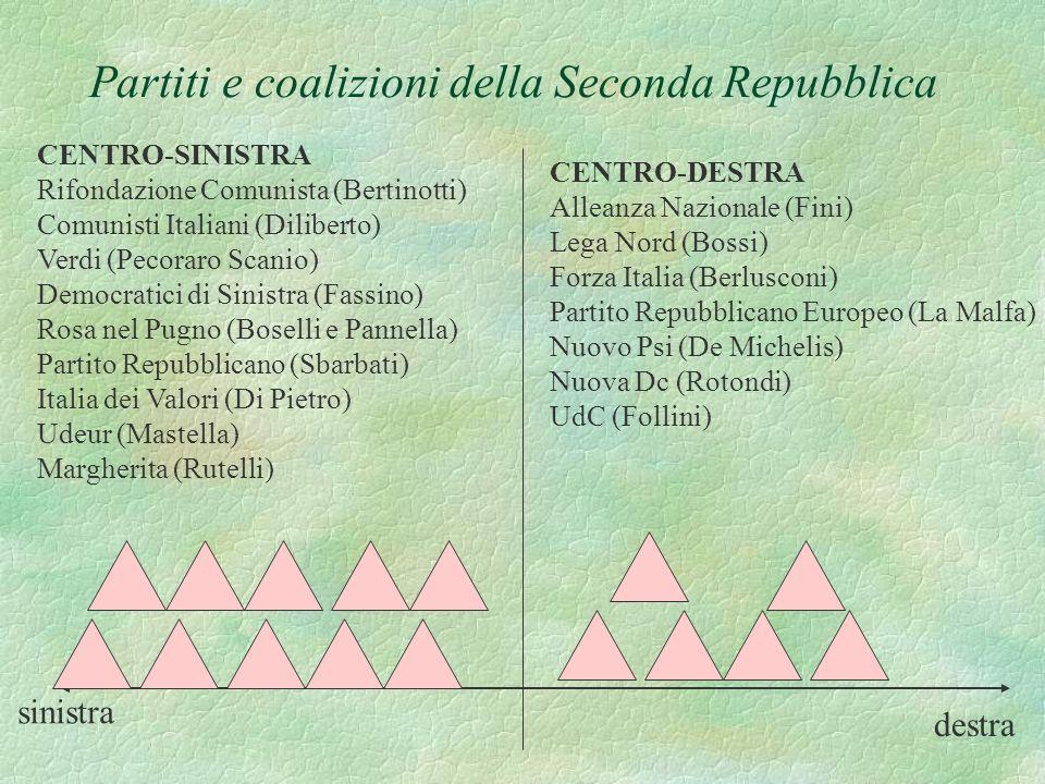 sinistra destra CENTRO-SINISTRA Rifondazione Comunista (Bertinotti) Comunisti Italiani (Diliberto) Verdi (Pecoraro Scanio) Democratici di Sinistra (Fassino) Rosa nel Pugno (Boselli e Pannella) Partito Repubblicano (Sbarbati) Italia dei Valori (Di Pietro) Udeur (Mastella) Margherita (Rutelli) CENTRO-DESTRA Alleanza Nazionale (Fini) Lega Nord (Bossi) Forza Italia (Berlusconi) Partito Repubblicano Europeo (La Malfa) Nuovo Psi (De Michelis) Nuova Dc (Rotondi) UdC (Follini) Partiti e coalizioni della Seconda Repubblica