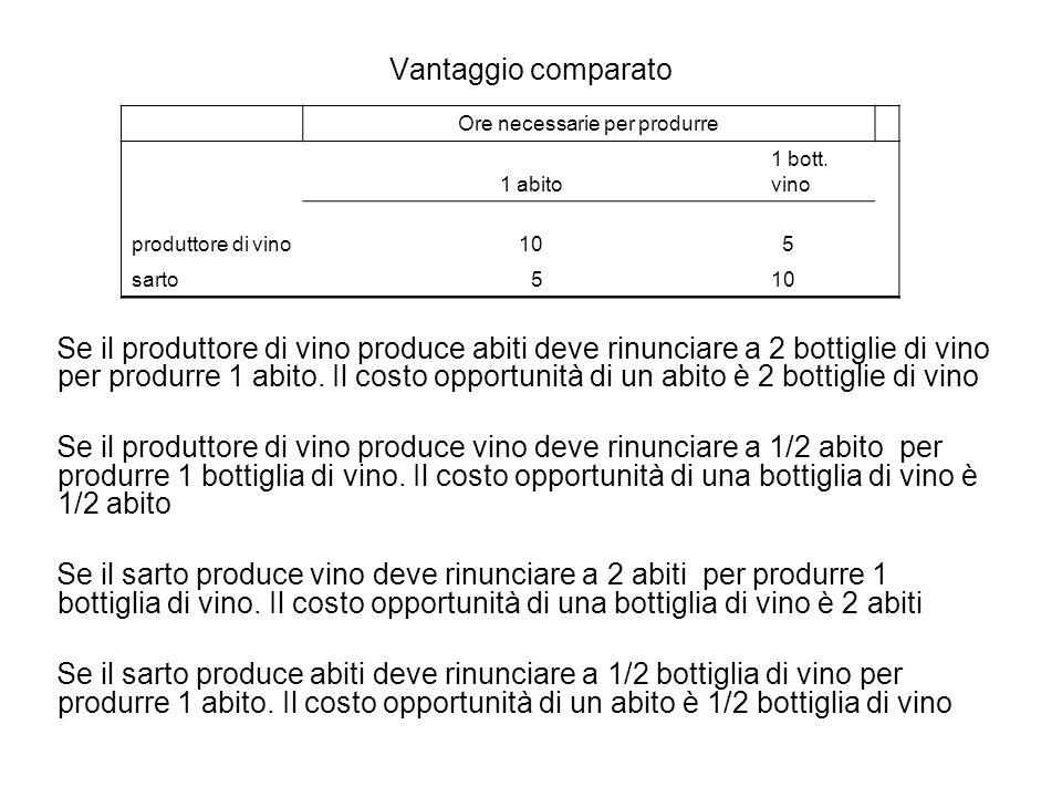 Vantaggio comparato Se il produttore di vino produce abiti deve rinunciare a 2 bottiglie di vino per produrre 1 abito.