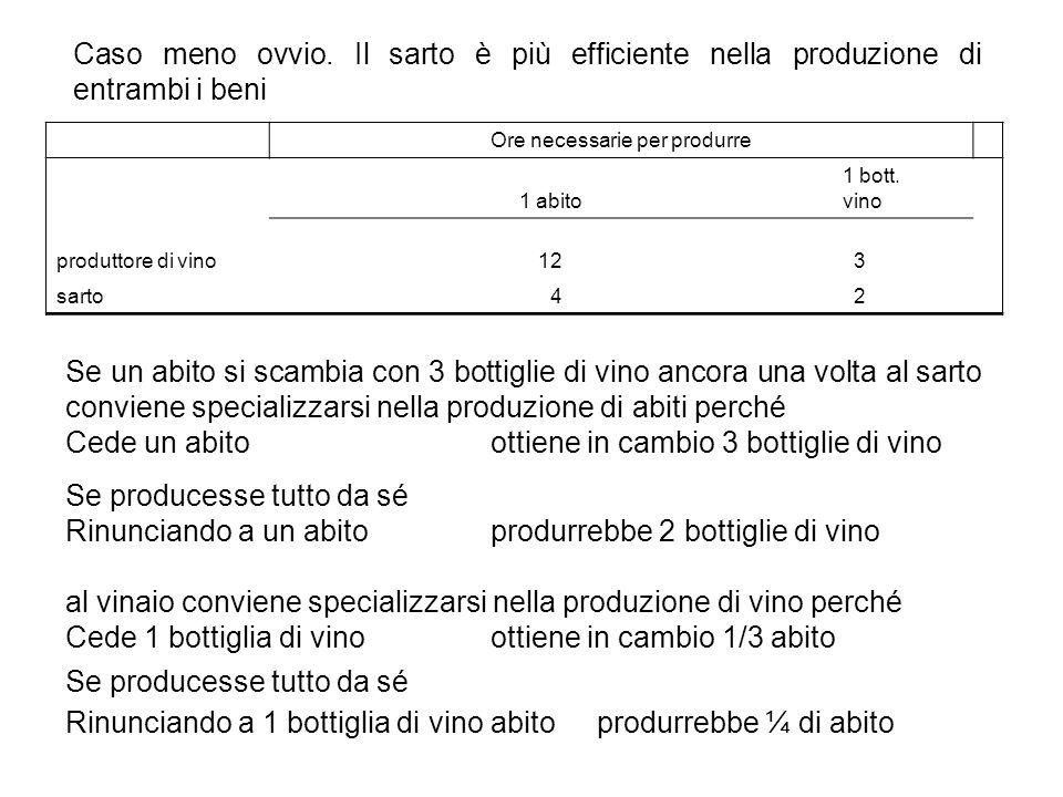 Ore necessarie per produrre 1 abito 1 bott.vino produttore di vino12 3 sarto 4 2 Caso meno ovvio.
