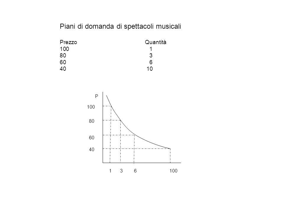 Piani di domanda di spettacoli musicali Prezzo Quantità 100 1 80 3 60 6 40 10 16100 P 80 60 40 3 100