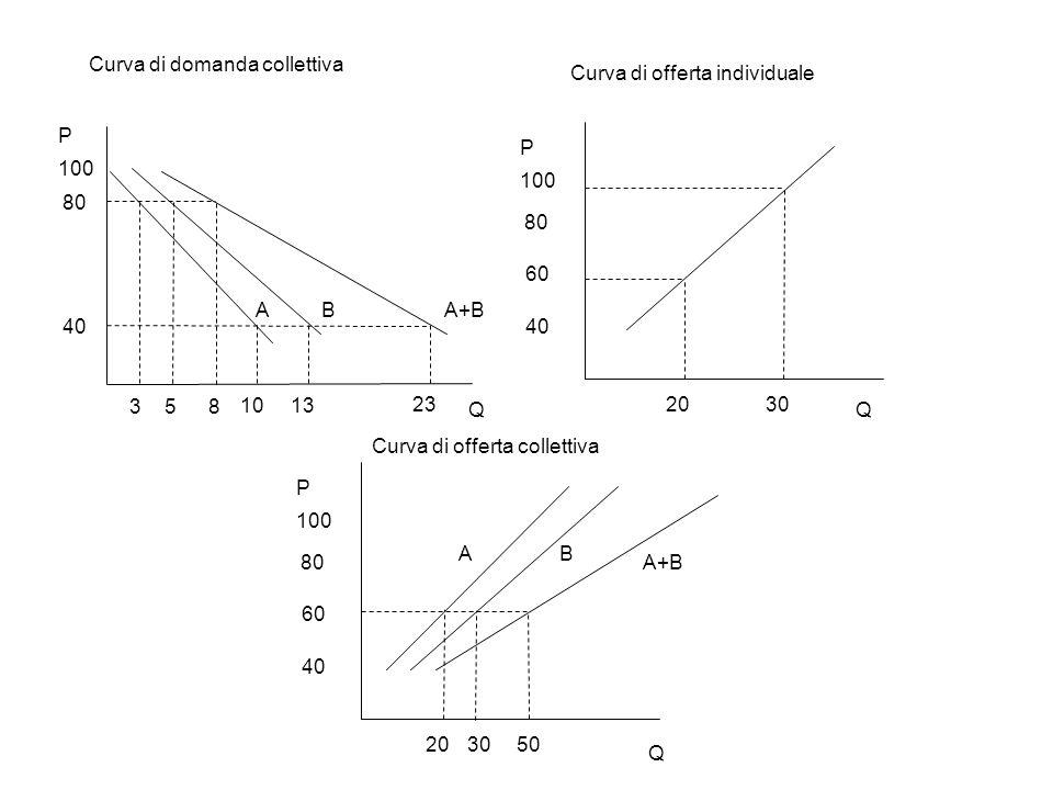 80 40 P 3 5 8 13 10 23 Q Curva di domanda collettiva AA+BB 100 80 40 P 60 2030 Q 100 80 40 P 60 2030 Q 50 A B A+B Curva di offerta collettiva Curva di offerta individuale