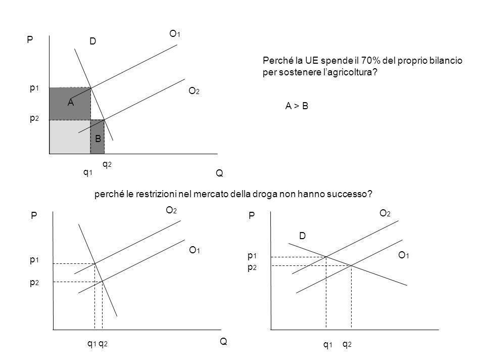 p1p1 p2p2 P Q A B A > B q1q1 q2q2 Perché la UE spende il 70% del proprio bilancio per sostenere lagricoltura.
