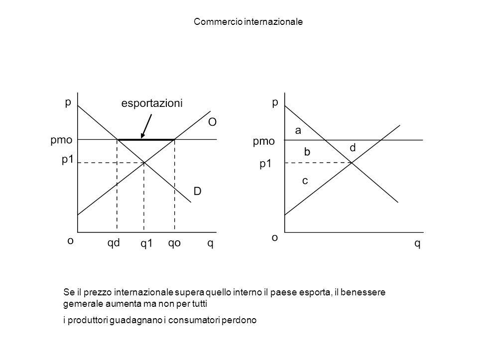 Commercio internazionale Se il prezzo internazionale supera quello interno il paese esporta, il benessere gemerale aumenta ma non per tutti i produttori guadagnano i consumatori perdono