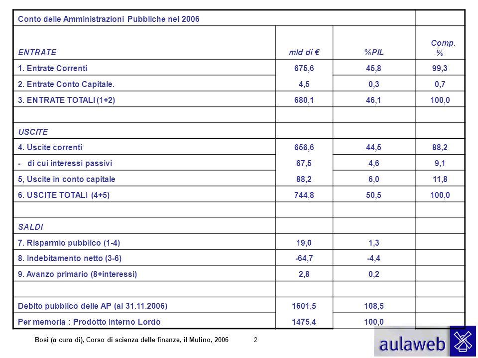 Bosi (a cura di), Corso di scienza delle finanze, il Mulino, 20062 Conto delle Amministrazioni Pubbliche nel 2006 ENTRATEmld di %PIL Comp. % 1. Entrat