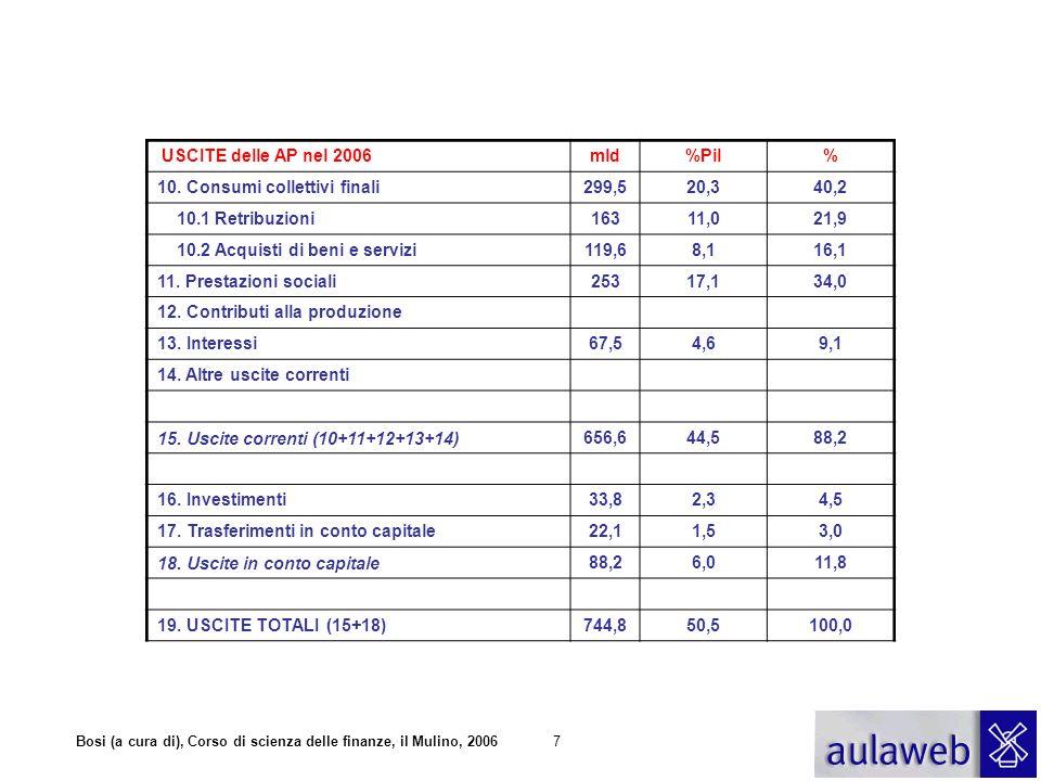 7 USCITE delle AP nel 2006mld%Pil% 10. Consumi collettivi finali299,520,340,2 10.1 Retribuzioni16311,021,9 10.2 Acquisti di beni e servizi119,68,116,1