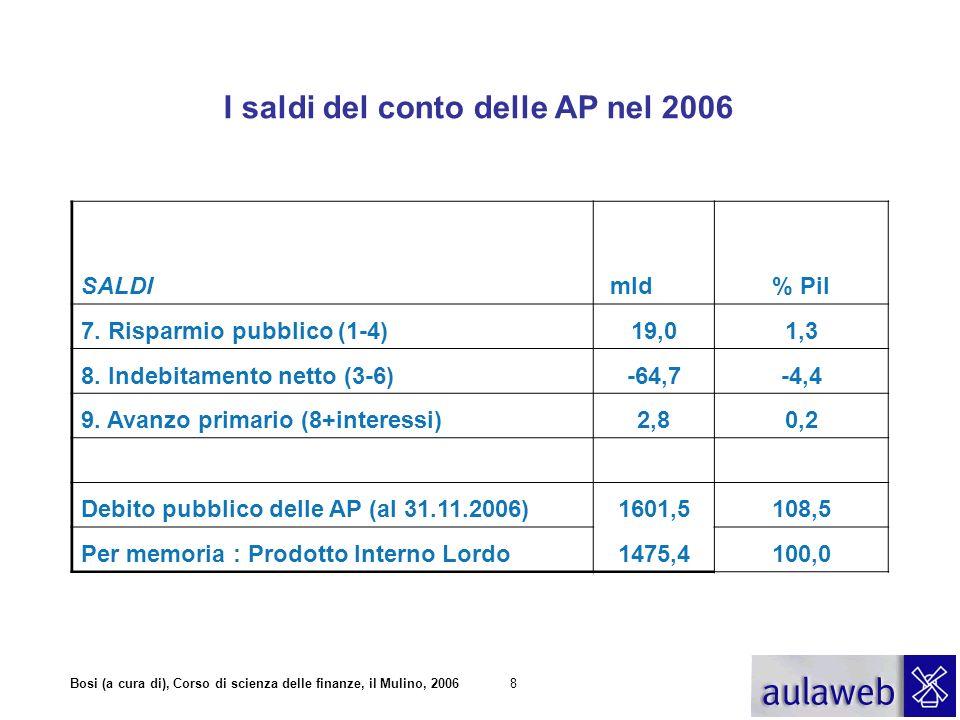 Bosi (a cura di), Corso di scienza delle finanze, il Mulino, 20068 I saldi del conto delle AP nel 2006 SALDI mld% Pil 7. Risparmio pubblico (1-4)19,01