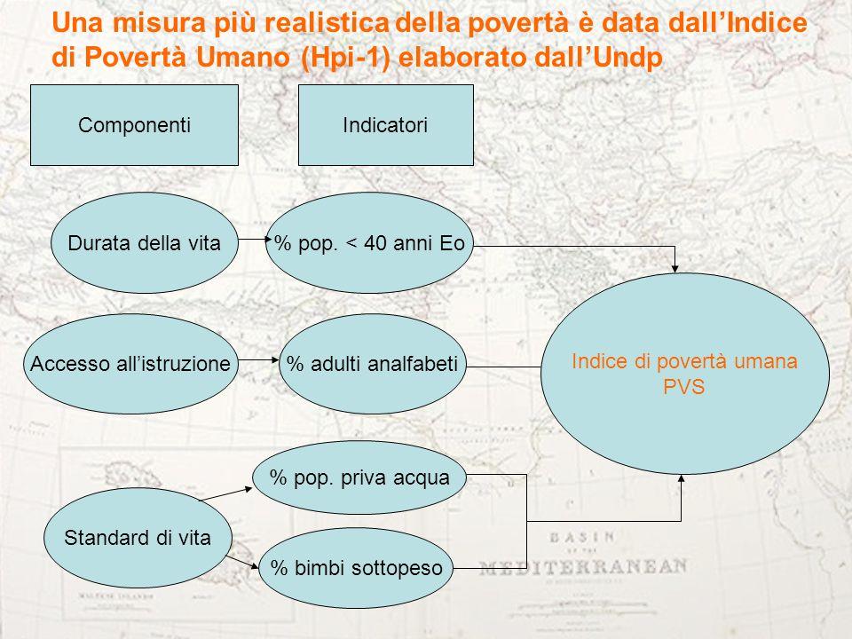 Una misura più realistica della povertà è data dallIndice di Povertà Umano (Hpi-1) elaborato dallUndp % pop. < 40 anni Eo Accesso allistruzione Durata