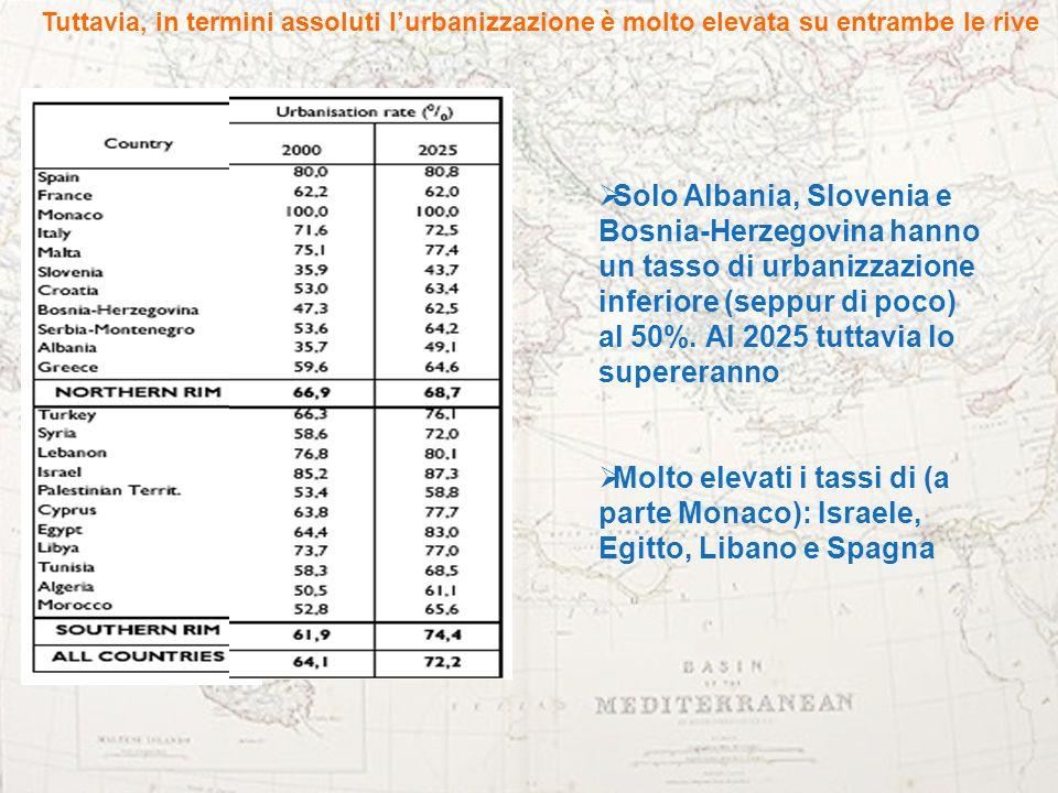 Tuttavia, in termini assoluti lurbanizzazione è molto elevata su entrambe le rive Solo Albania, Slovenia e Bosnia-Herzegovina hanno un tasso di urbani