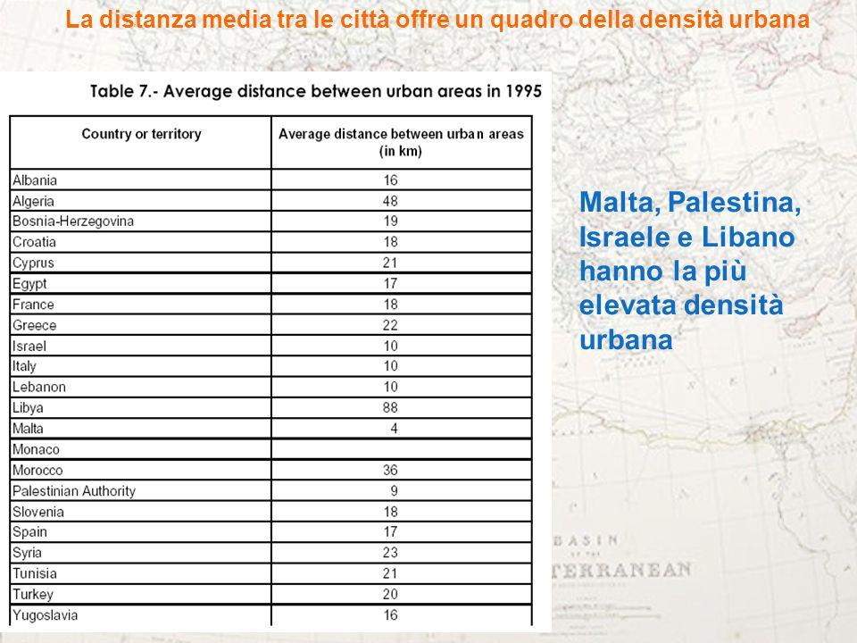 La distanza media tra le città offre un quadro della densità urbana Malta, Palestina, Israele e Libano hanno la più elevata densità urbana