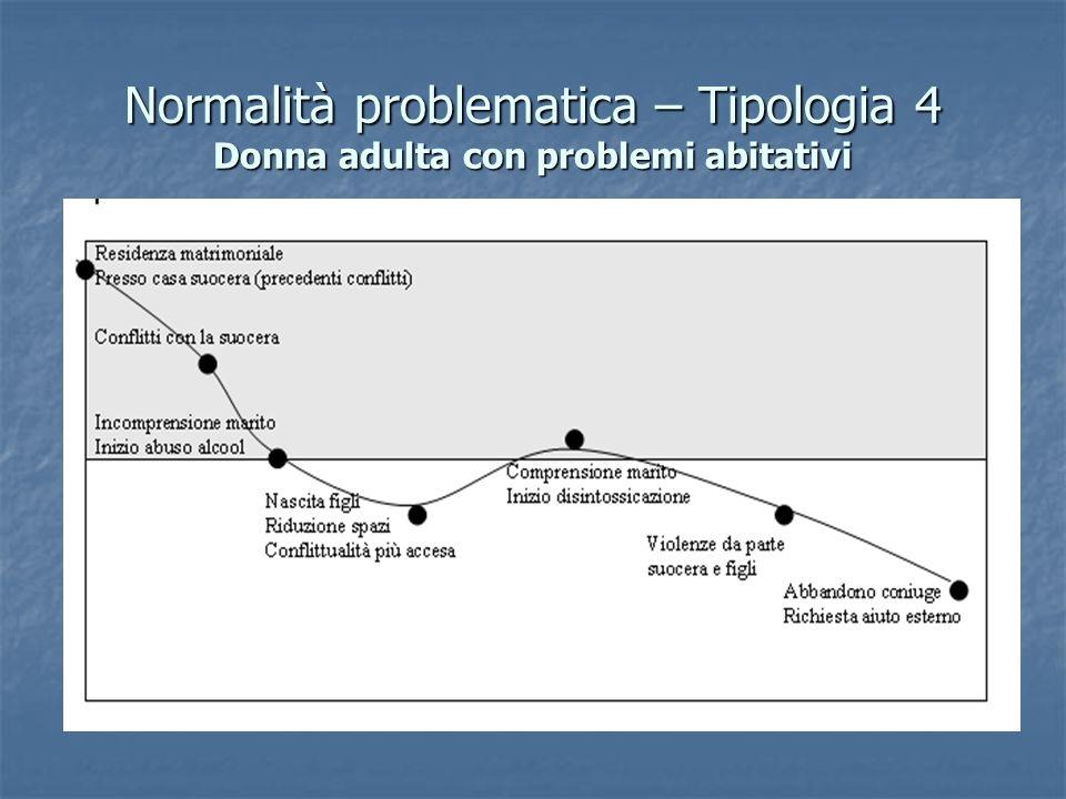 Normalità problematica – Tipologia 4 Donna adulta con problemi abitativi