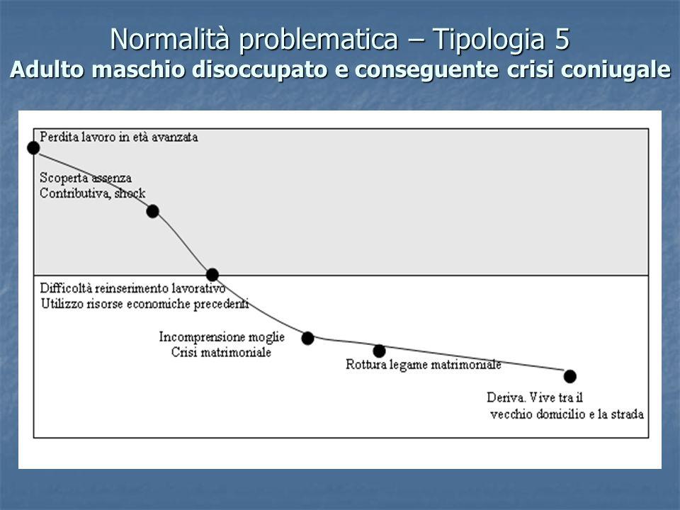 Normalità problematica – Tipologia 5 Adulto maschio disoccupato e conseguente crisi coniugale