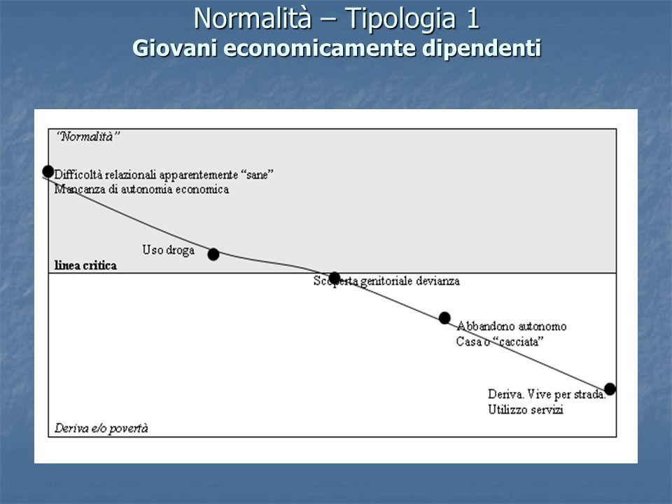 Normalità – Tipologia 1 Giovani economicamente dipendenti