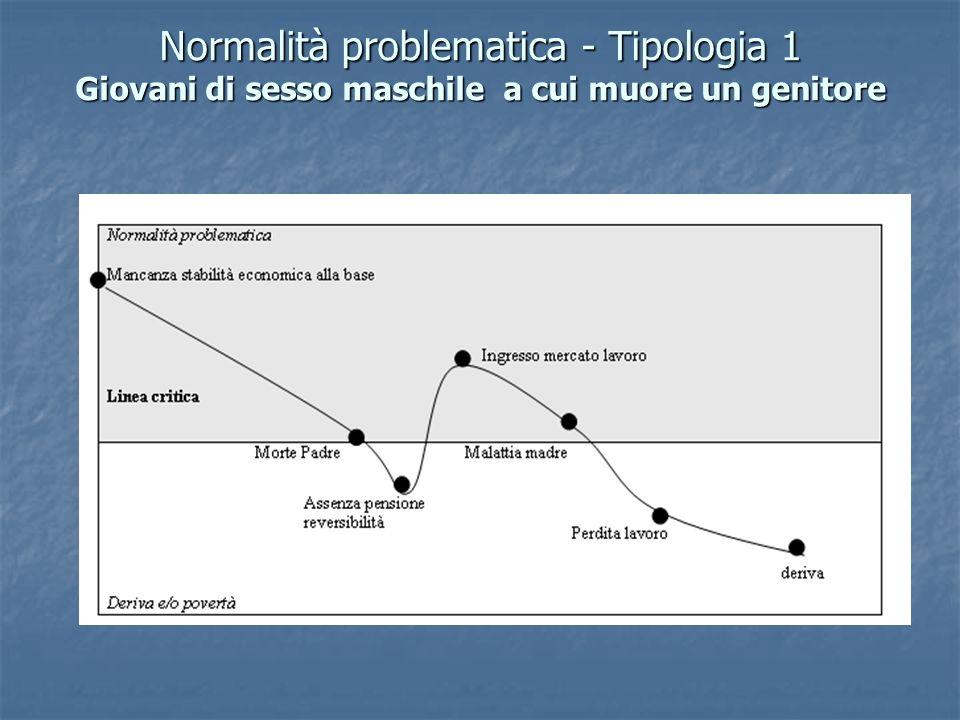 Normalità problematica - Tipologia 1 Giovani di sesso maschile a cui muore un genitore