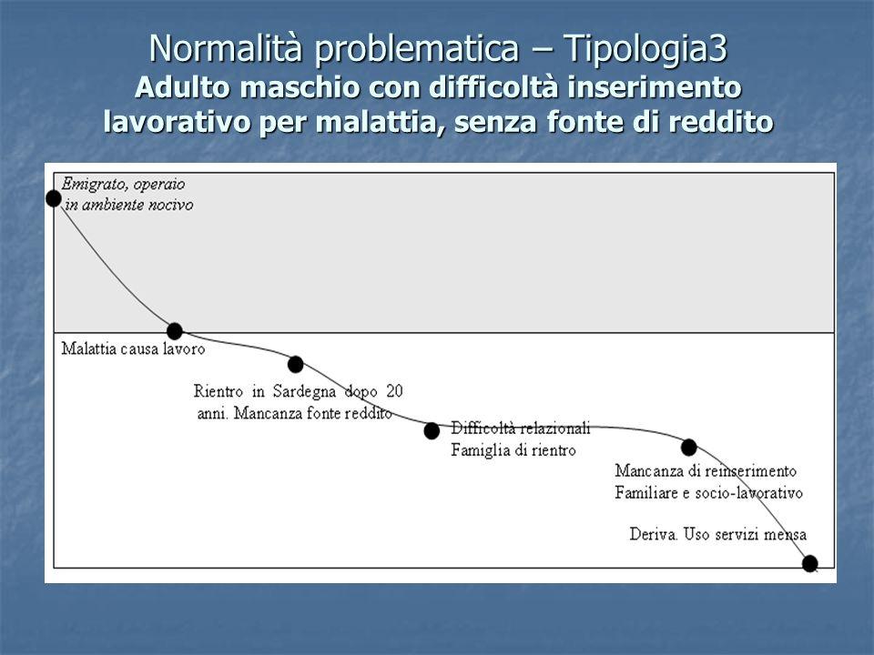 Normalità problematica – Tipologia3 Adulto maschio con difficoltà inserimento lavorativo per malattia, senza fonte di reddito