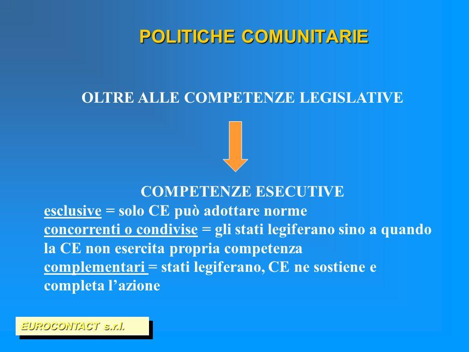 POLITICHE COMUNITARIE EUROCONTACT s.r.l. OLTRE ALLE COMPETENZE LEGISLATIVE COMPETENZE ESECUTIVE esclusive = solo CE può adottare norme concorrenti o c
