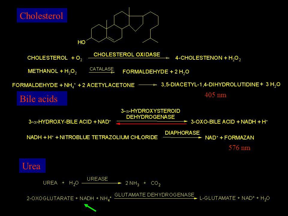 Cholesterol Bile acids 405 nm Urea 576 nm