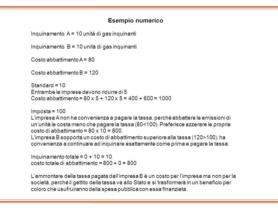Esempio numerico Inquinamento A = 10 unità di gas inquinanti Inquinamento B = 10 unità di gas inquinanti Costo abbattimento A = 80 Costo abbattimento
