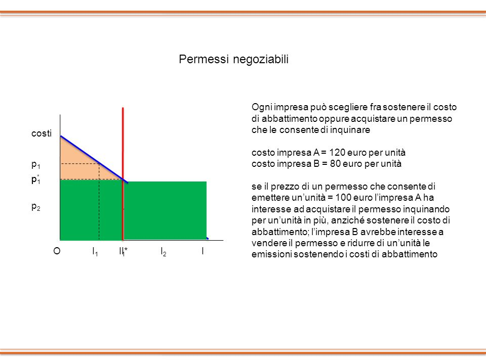 I costi I*O p1p1 I1I1 p2p2 I2I2 p*p* p1p1 I1I1 Permessi negoziabili Ogni impresa può scegliere fra sostenere il costo di abbattimento oppure acquistar