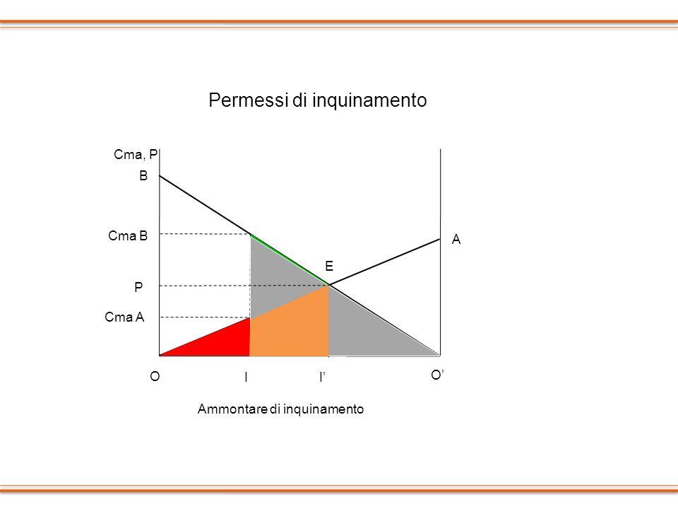 O O A B I Cma, P Ammontare di inquinamento P Cma A Cma B I E Permessi di inquinamento