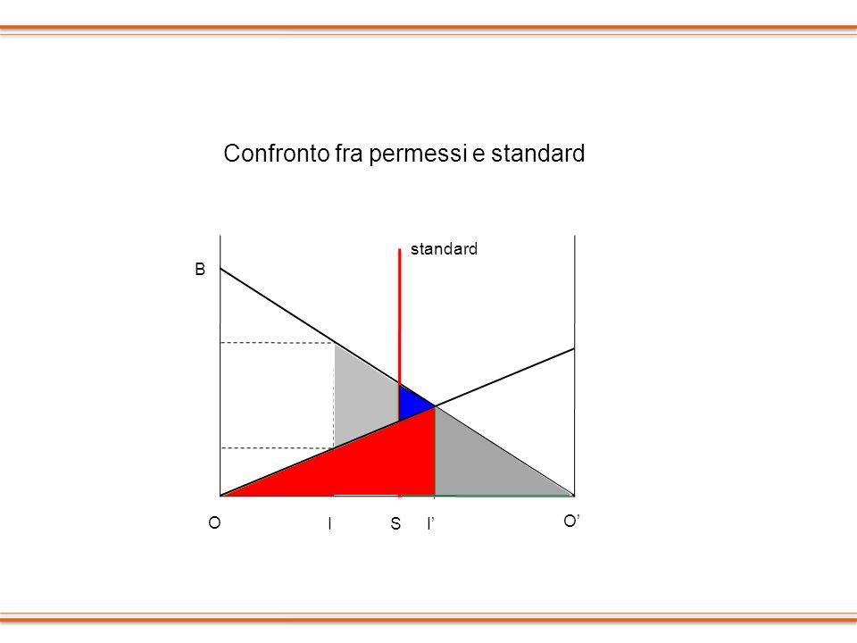 O O B IIS standard Confronto fra permessi e standard