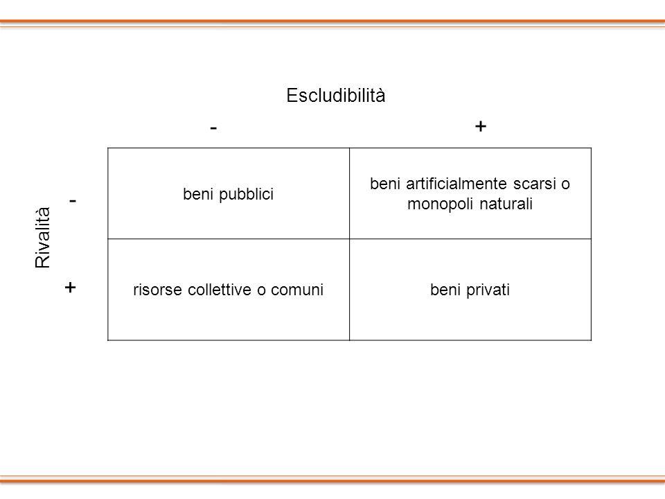 beni pubblici beni artificialmente scarsi o monopoli naturali risorse collettive o comunibeni privati Escludibilità -+ Rivalità - +