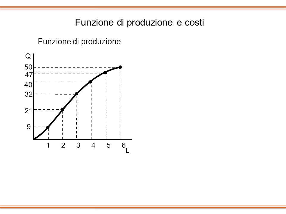 Funzione di produzione e costi L Funzione di produzione 9 21 32 40 47 50