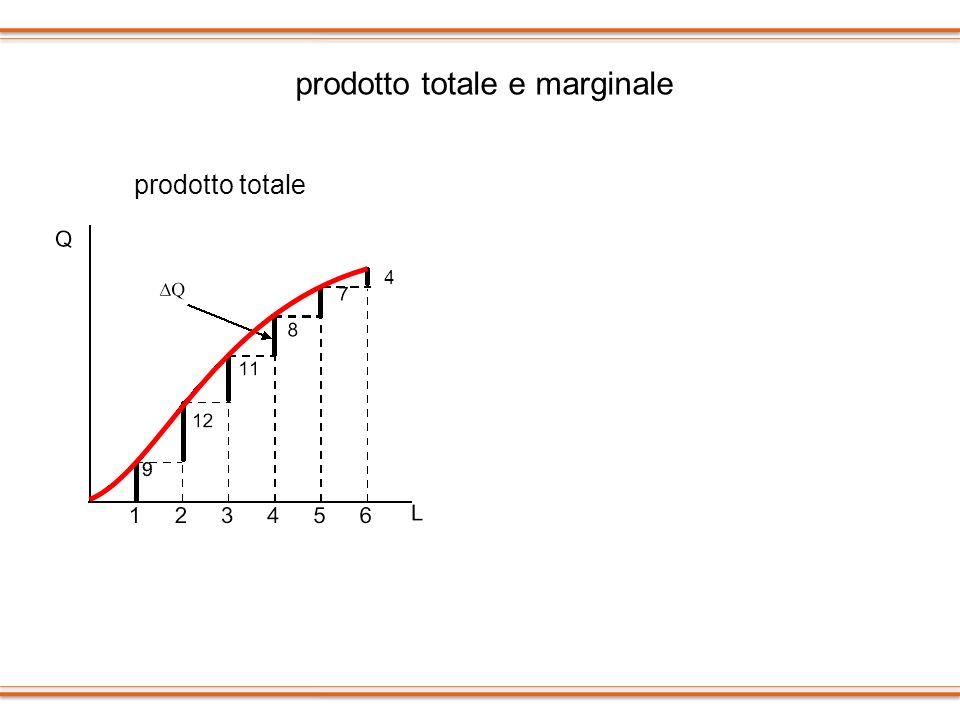 prodotto totale e marginale prodotto marginale prodotto totale 4 4