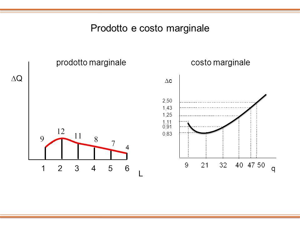 Prodotto e costo marginale prodotto marginalecosto marginale c q 1,11 0,83 0,91 1,25 1,43 2,50 4