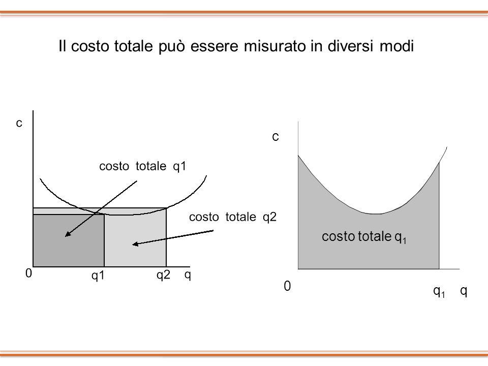 Il costo totale può essere misurato in diversi modi c 0 q1q1 costo totale q 1 q