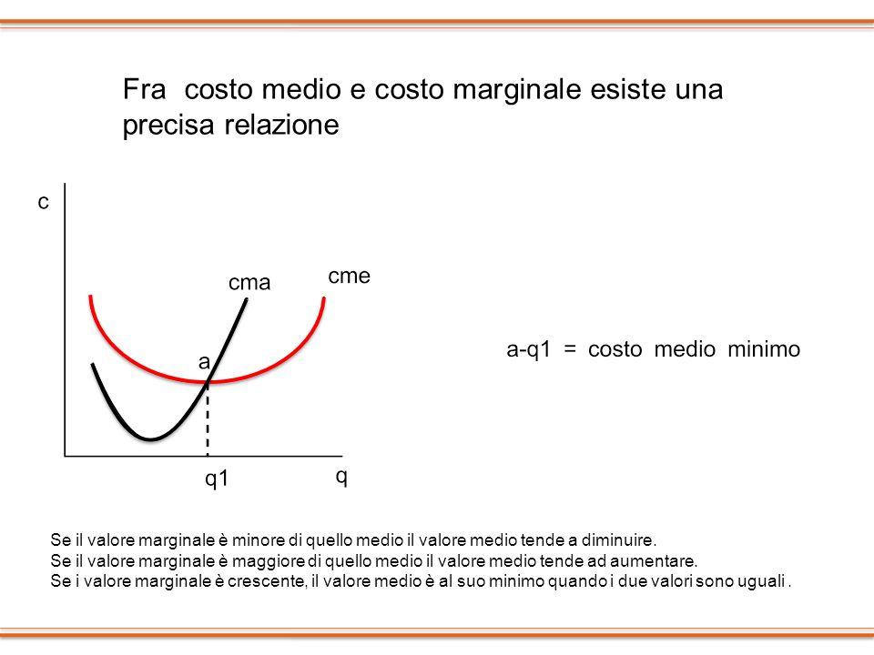 Fra costo medio e costo marginale esiste una precisa relazione Se il valore marginale è minore di quello medio il valore medio tende a diminuire. Se i