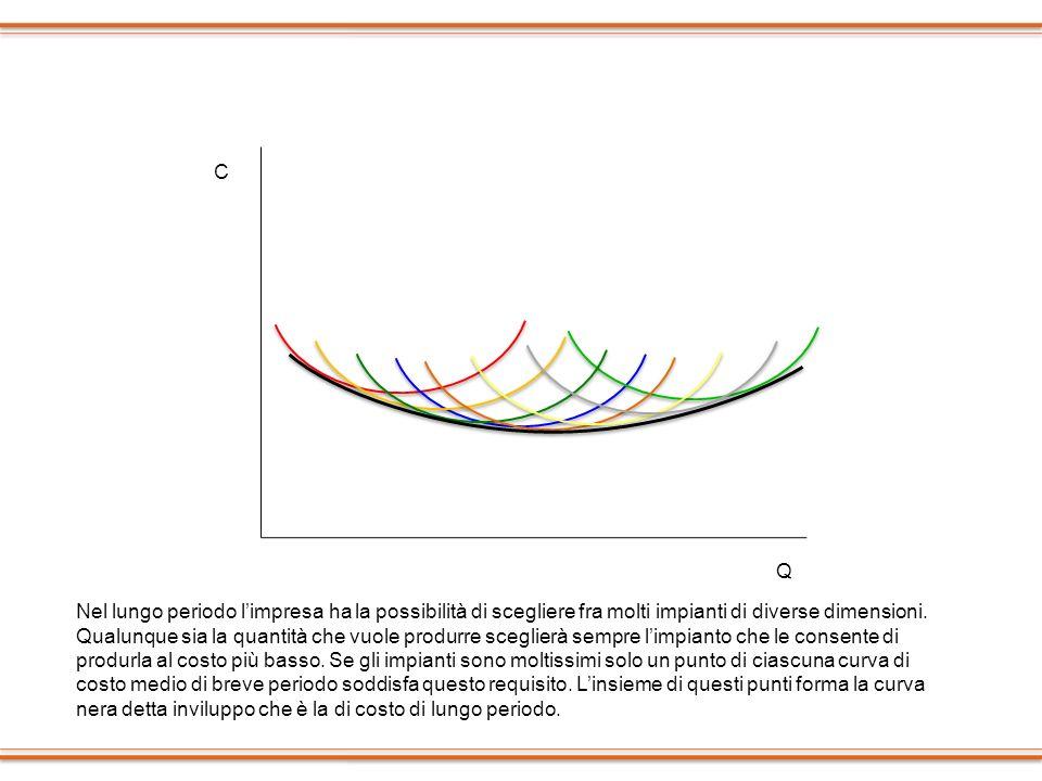 C Q Nel lungo periodo limpresa ha la possibilità di scegliere fra molti impianti di diverse dimensioni. Qualunque sia la quantità che vuole produrre s