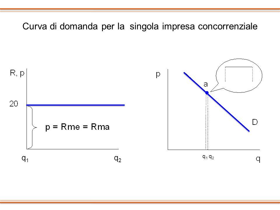 Curva di domanda per la singola impresa concorrenziale q1 q2q1 q2 q1q1 q2q2
