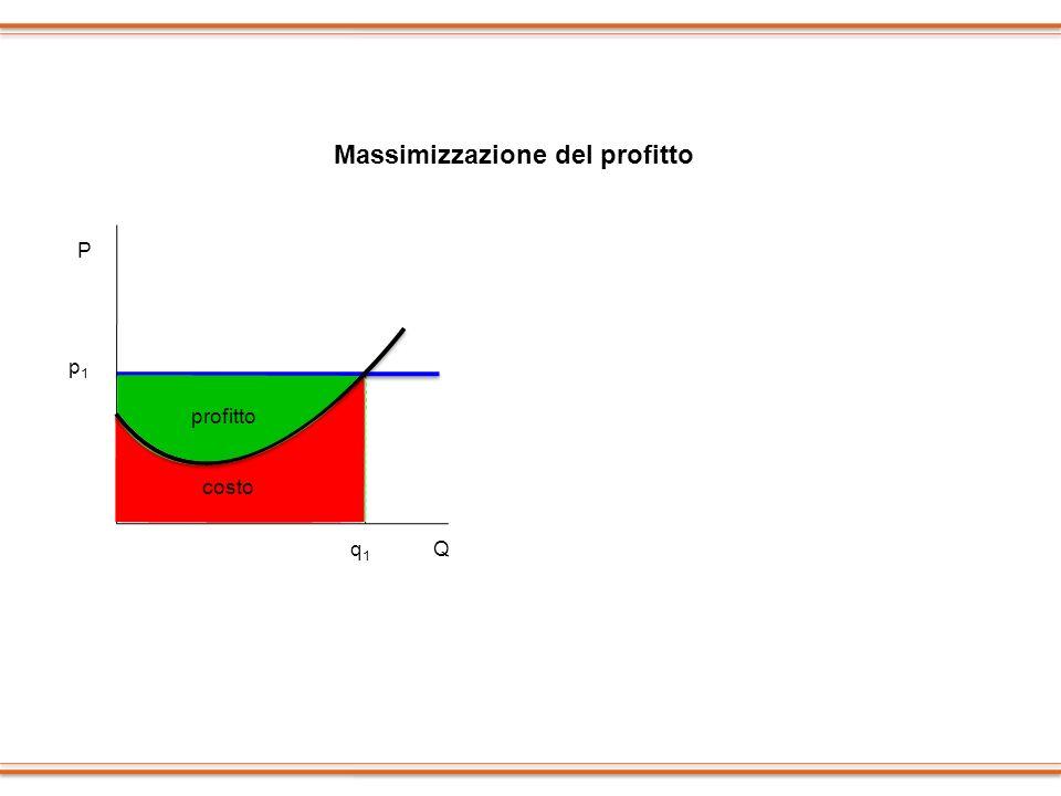 q1q1 q3q3 q2q2 P p1p1 q1q1 Q costo profitto Massimizzazione del profitto