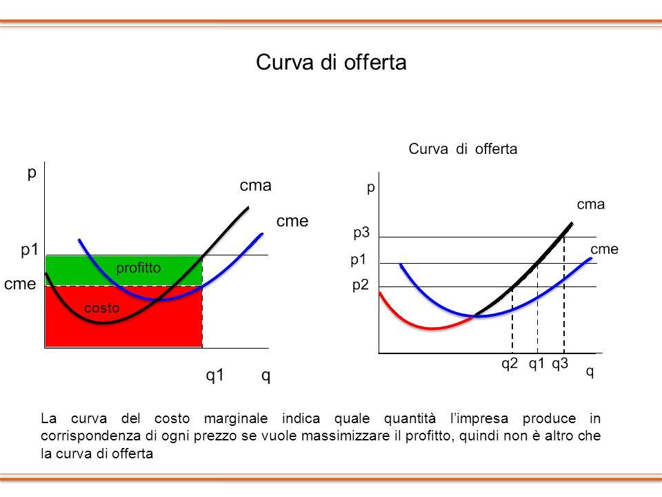 Curva di offerta La curva del costo marginale indica quale quantità limpresa produce in corrispondenza di ogni prezzo se vuole massimizzare il profitt