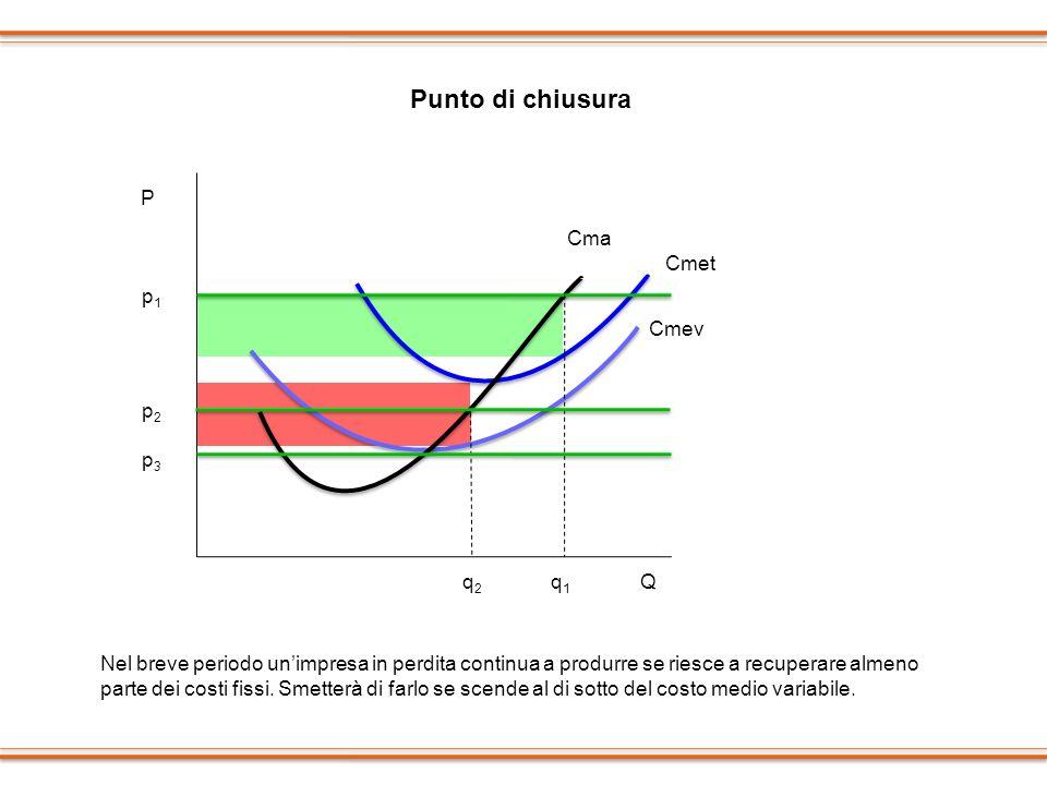 Punto di chiusura p1p1 q1q1 Q P Cmet Cmev Cma p2p2 q2q2 p3p3 Nel breve periodo unimpresa in perdita continua a produrre se riesce a recuperare almeno